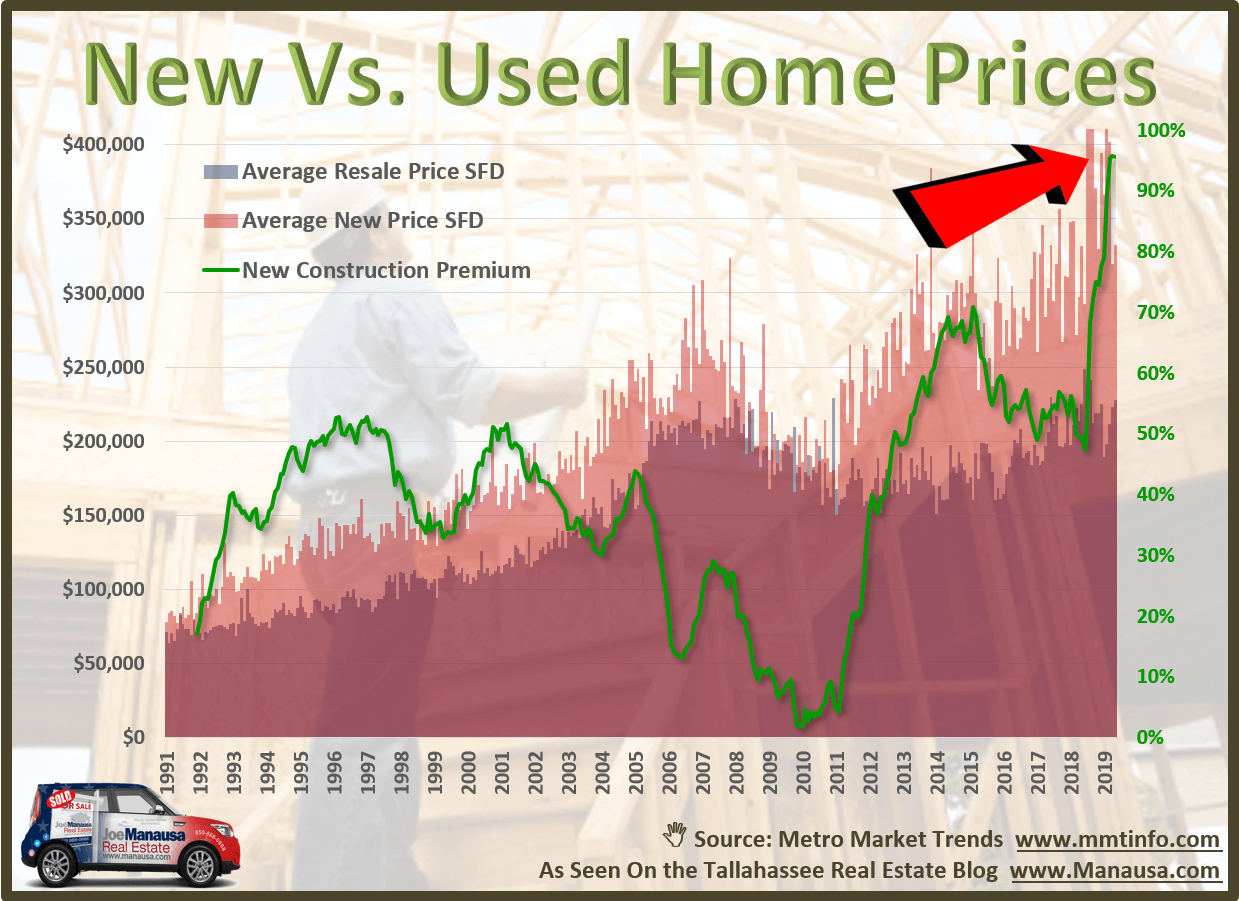 Graph shows the changing relationship between resale home prices and new home construction prices