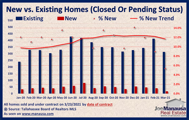 Graph of new versus existing pending home sales March 2021