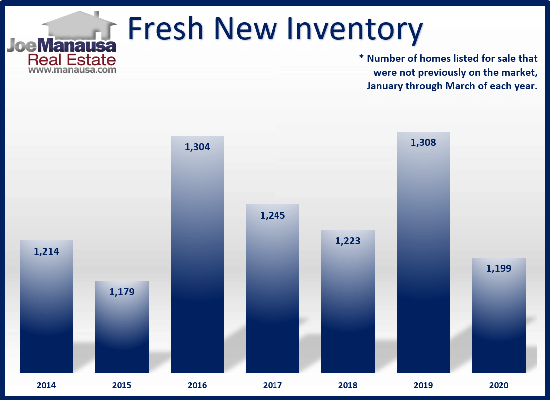 Graph off all fresh new listings in the Tallahassee real estate market