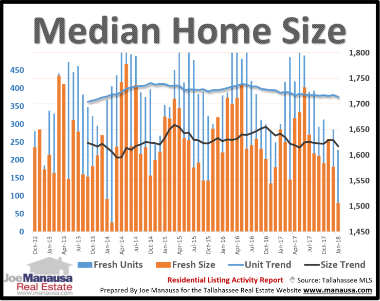We sorted through all the listings in the MLS to find only homes new to the market (both resales and new construction homes), and then calculated the median asking size (measured in square feet of heated and cooled space) each month.