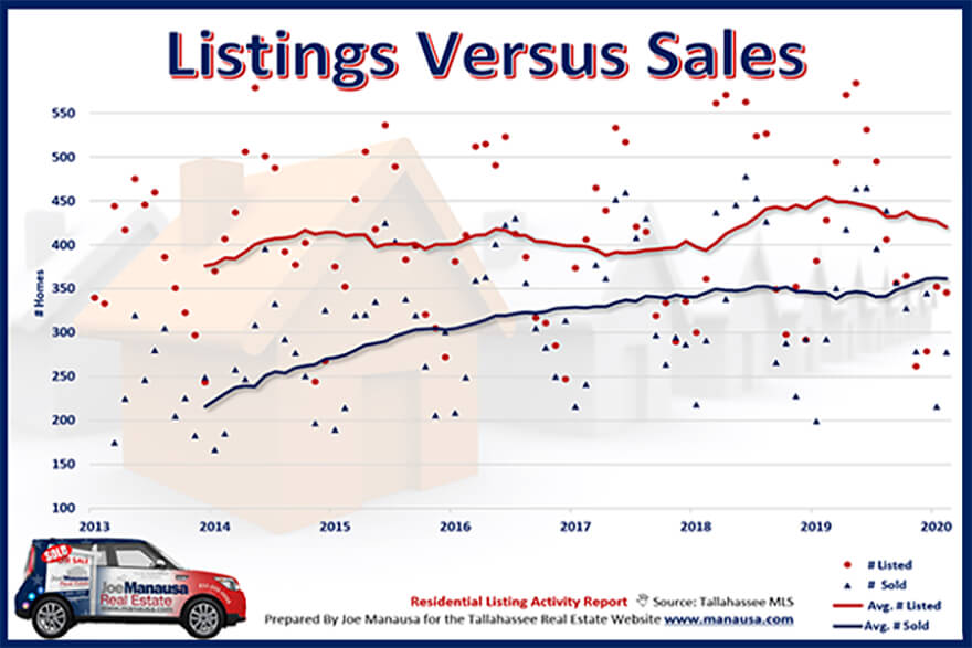 Graph that compares new listings with home sales over time