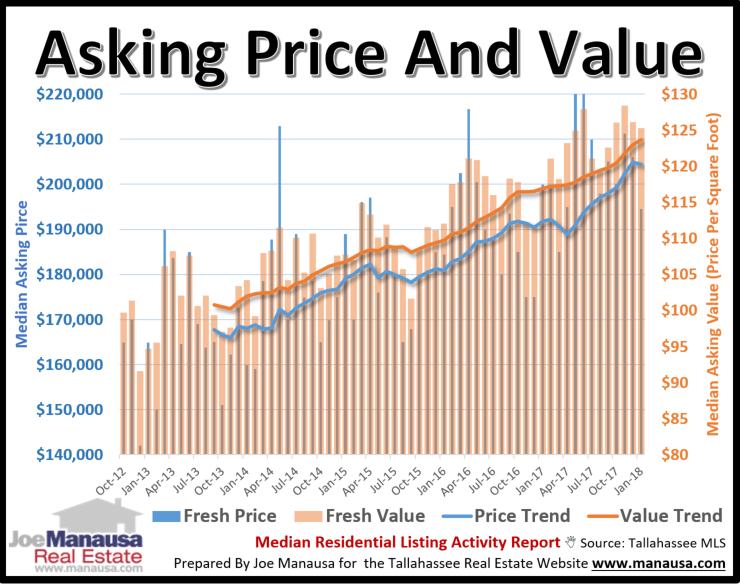 We sorted through all the listings in the MLS and find only homes new to the market (both new and used), and then calculated the median asking price and the median asking value (price per square foot) each month