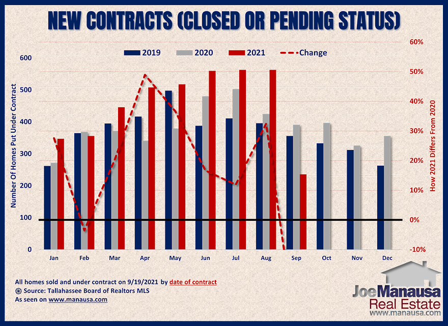 Graph shows the homes sold and under-contract in September 2021