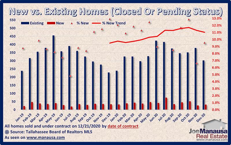 Graph of new versus existing pending home sales December 2020