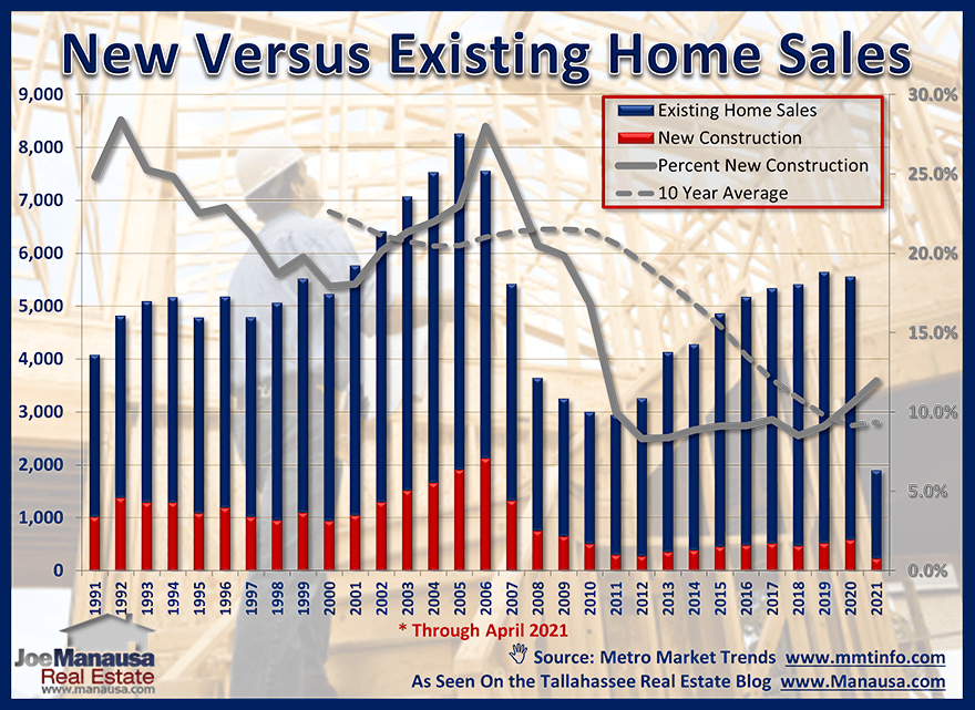 New construction home sales versus existing home sales June 2021