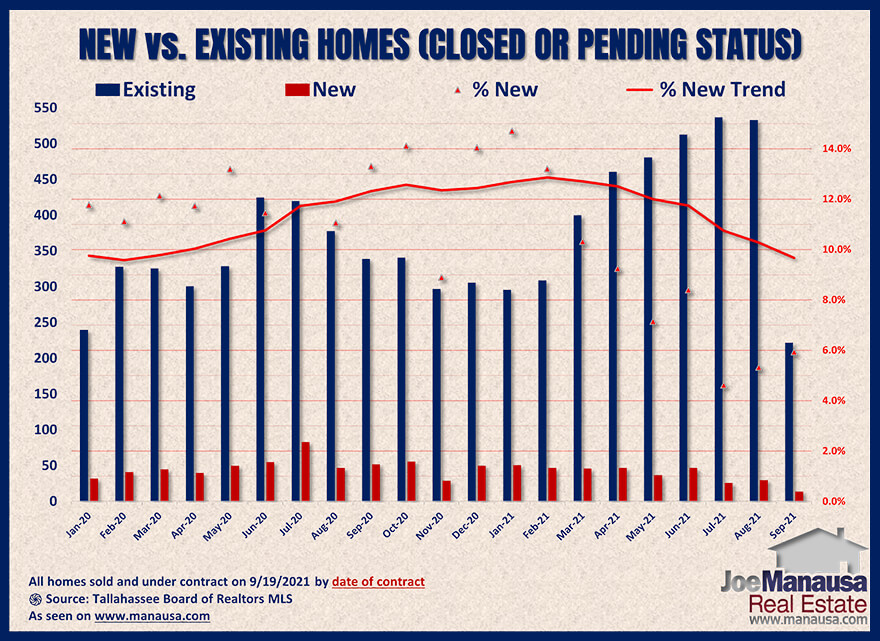 Graph of new versus existing pending home sales September 2021