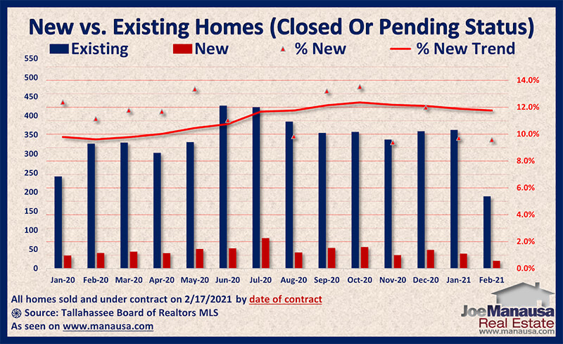 Graph of new versus existing pending home sales February 2021