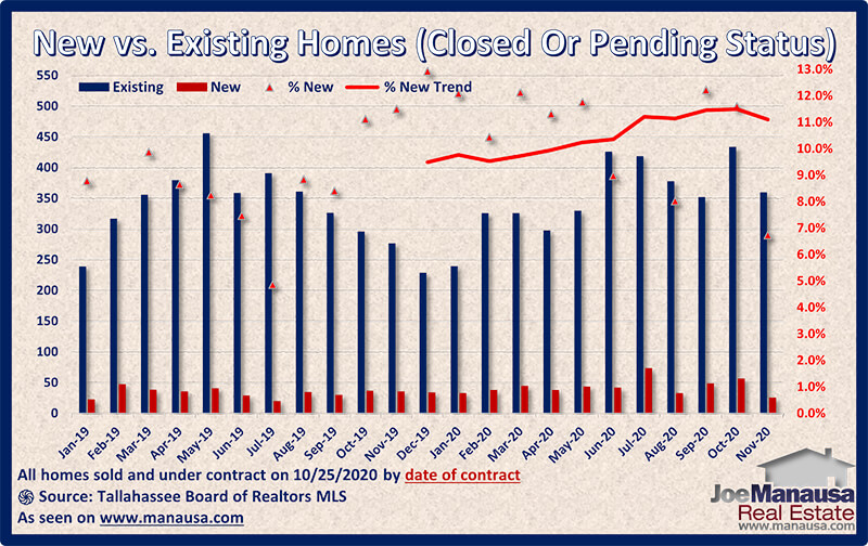 Graph of new versus existing pending home sales November 2020