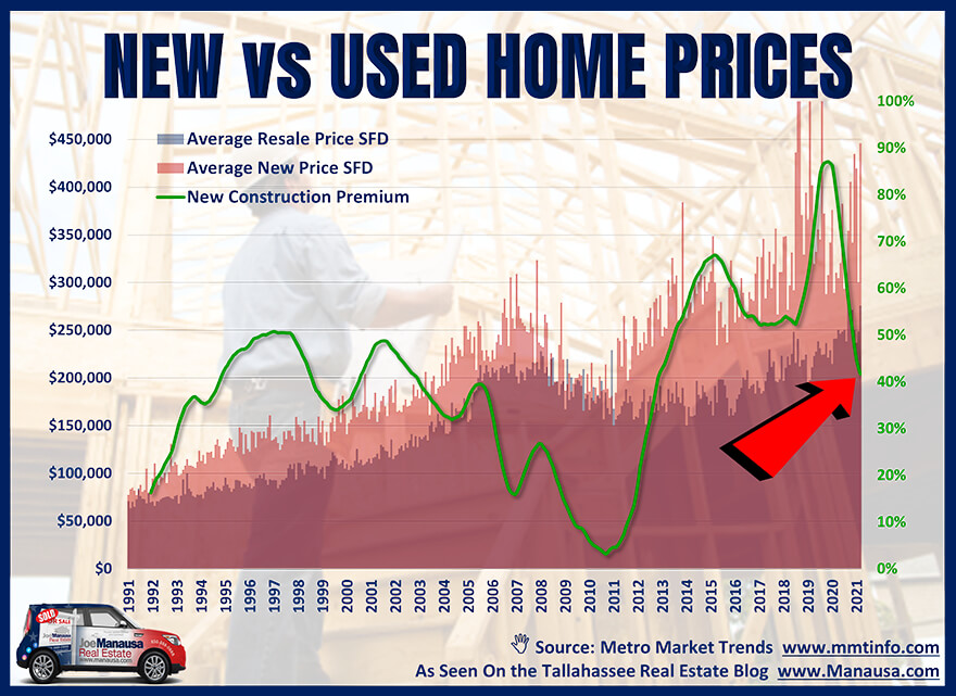 New home prices compared to existing (used) home prices
