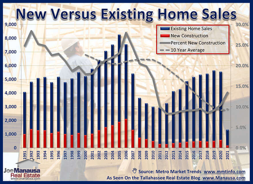 Graph compares new home sales to existing home sales
