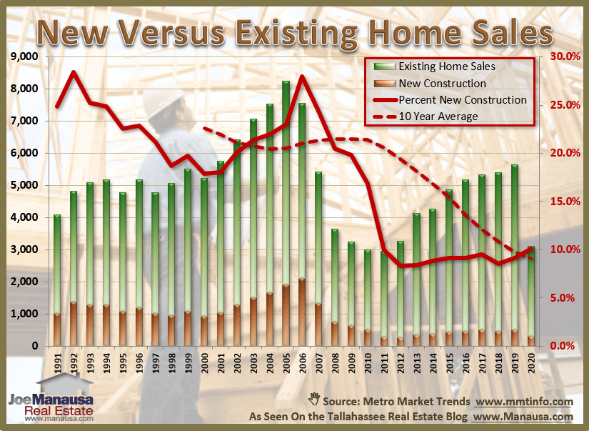 Graph of new home sales and existing home sales in Tallahassee