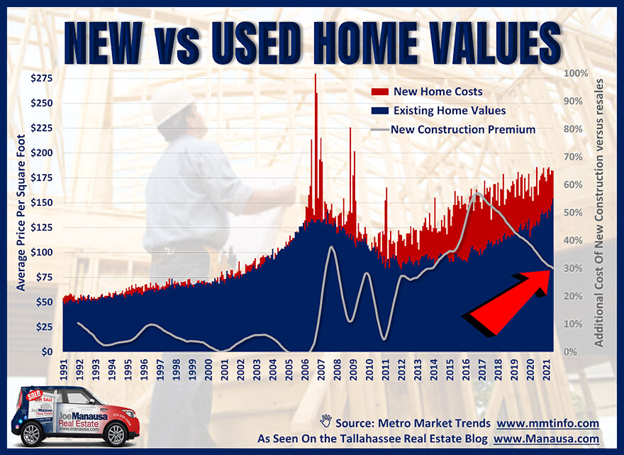 Tallahassee New And Used Home Values Through June 2021