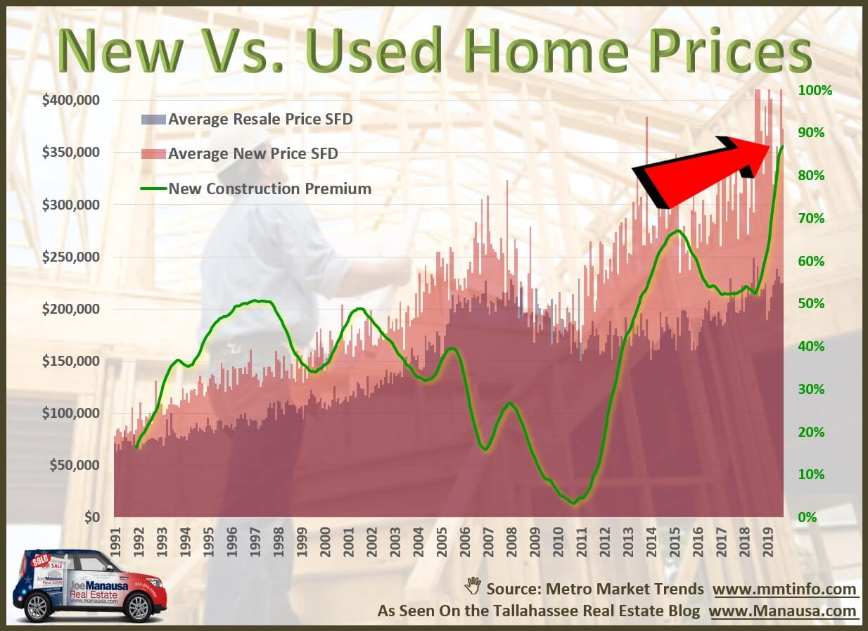 New Construction compared to existing home sales: The relative cost is high