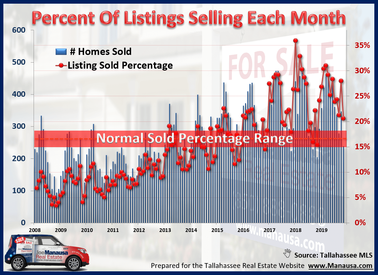 How normal is the number of home sales occurring right now?