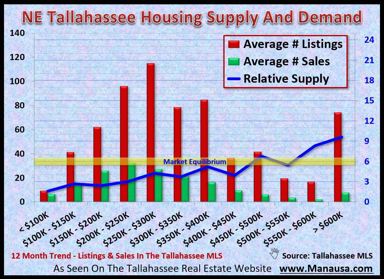 Nearly 1/2 of this year's homes sold in Tallahassee are located in the NE quadrant of Leon Country. With home prices rarely below $100K and ranging as high as several million dollars