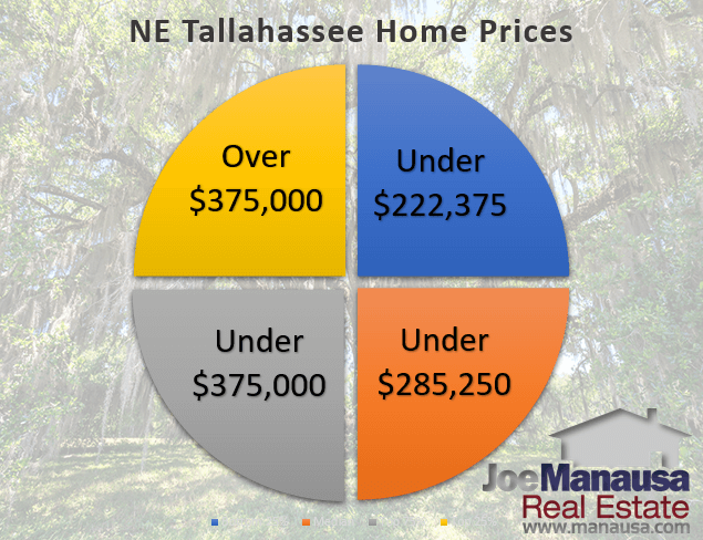 Graph of NE Tallahassee home prices quartiled