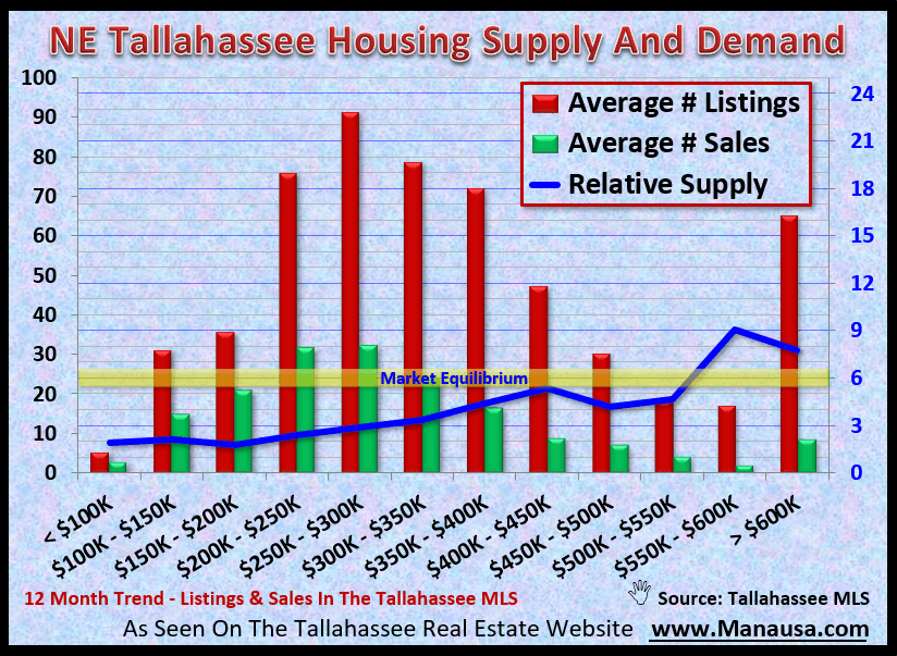 NE Tallahassee Housing Supply And Demand September 2020