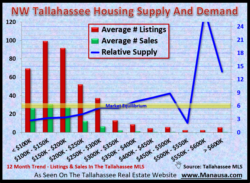 NW Tallahassee Housing Supply And Demand September 2020