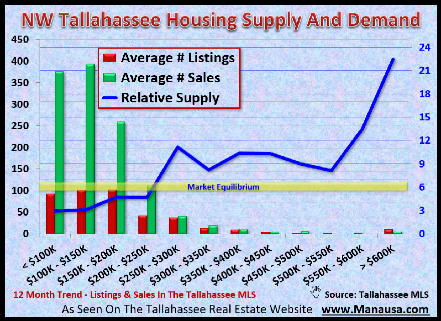 Look at the annualized relative supply of homes there, you'll see the spots in the market that favor buyers