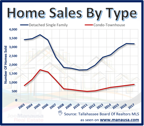 Home Sales In Tallahassee - Number of home sales by type each year for 15 years