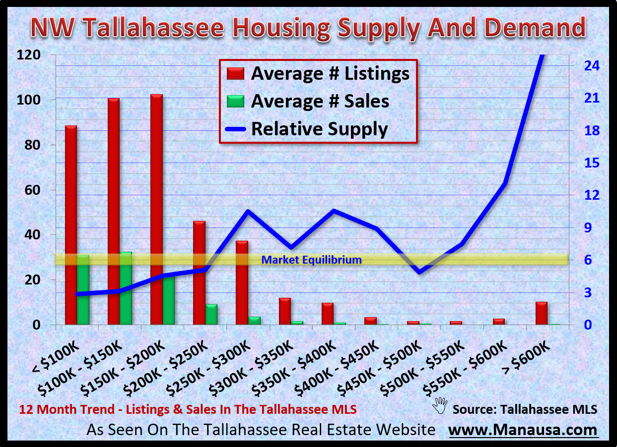 Thirty percent of all home sales in Tallahassee are located in the NW quadrant of Leon Country. With many home prices from below $100K and ranging to a handfull priced above $600K