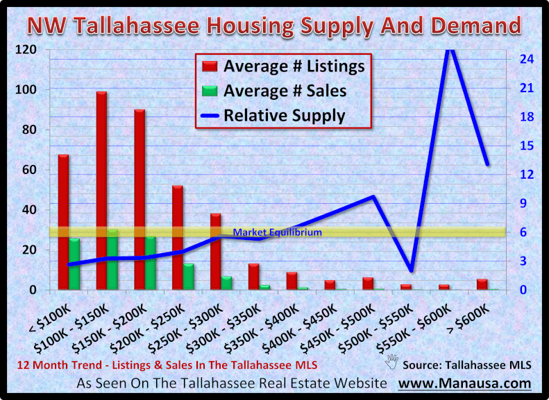 NW Tallahassee Housing Supply And Demand October 2020