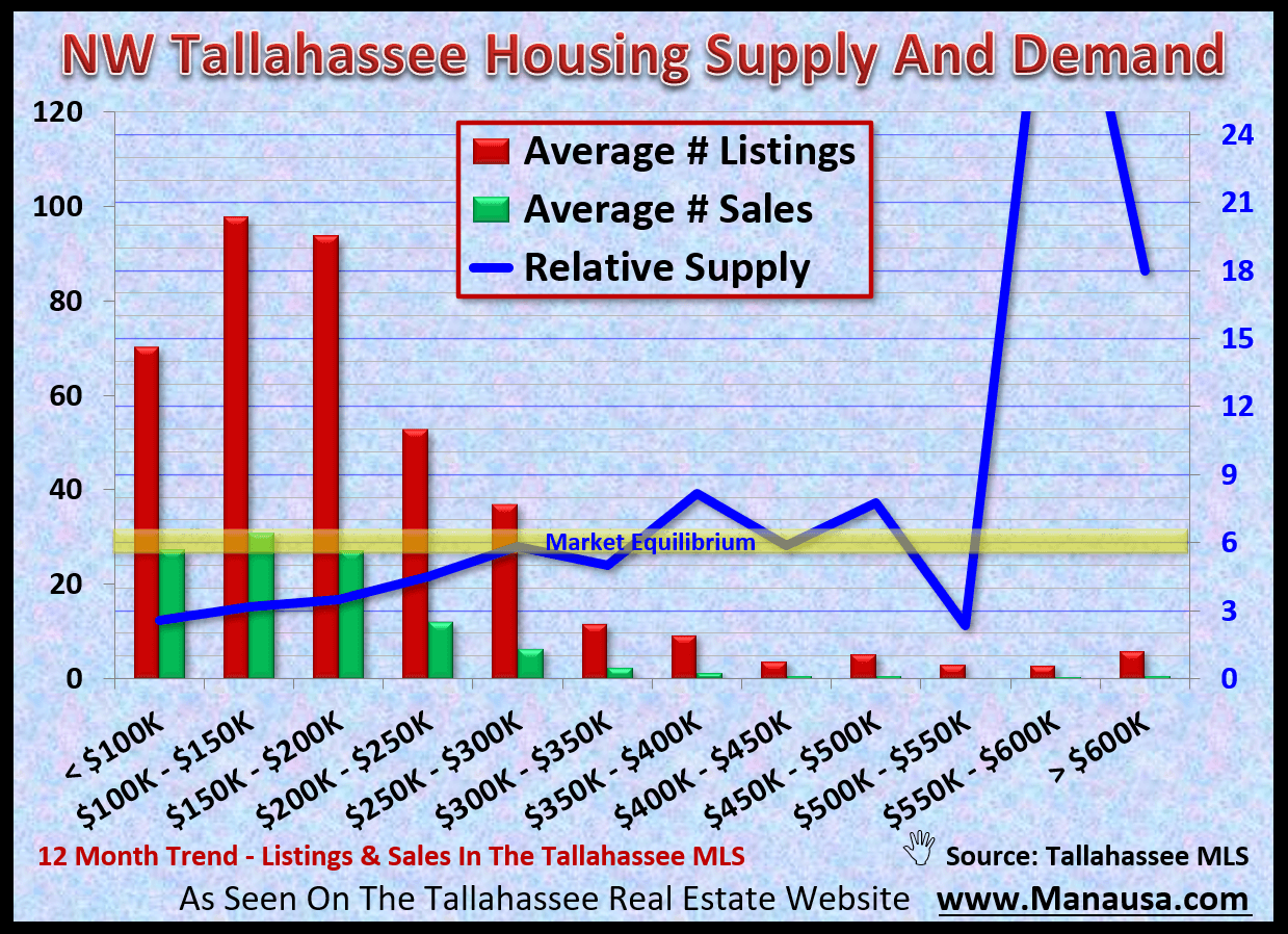 graph shows the supply and demand for homes in NW Tallahassee by price range