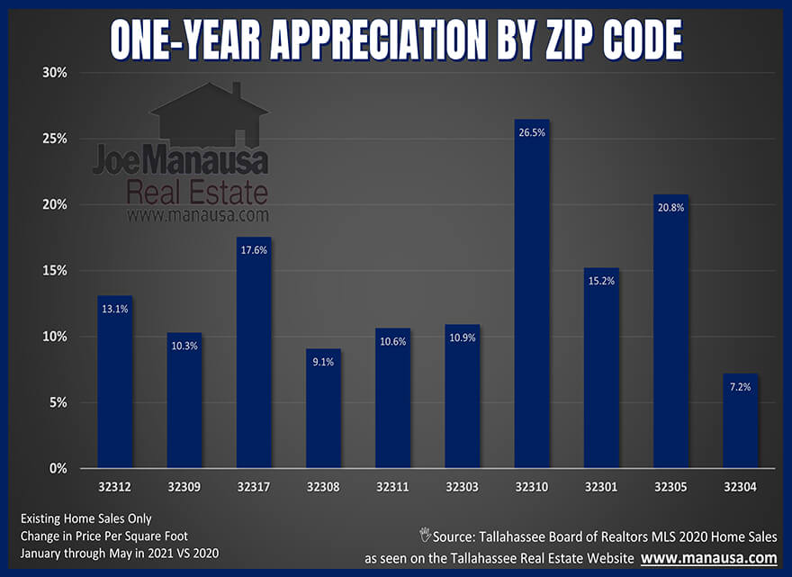 Annual appreciation of existing homes by zip code in Tallahassee