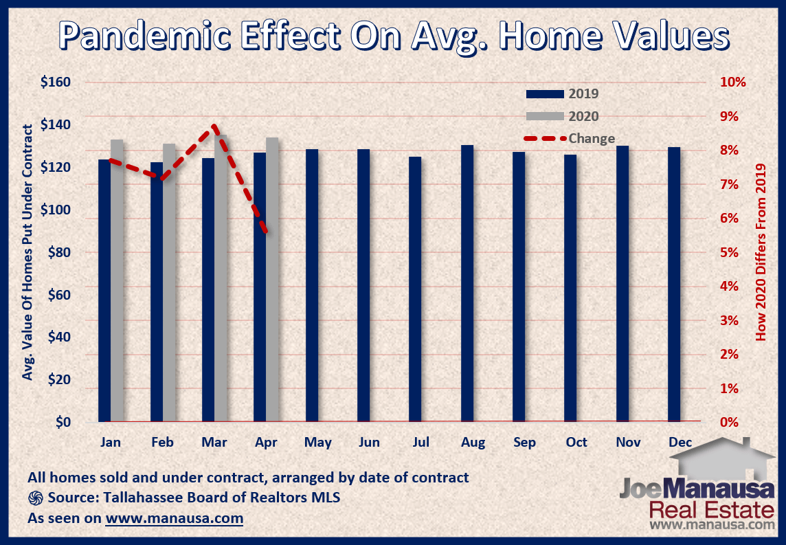 What have home values been doing as the pandemic sweeps across US housing markets