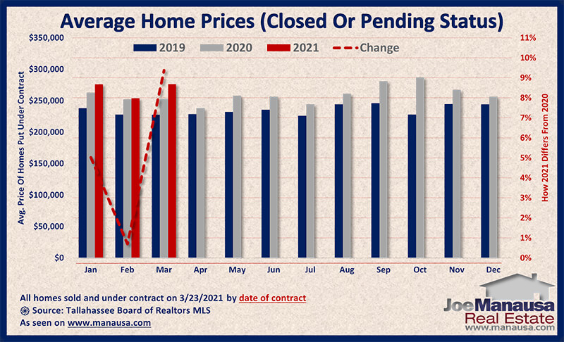 Graph shows the price of homes sold and under contract March 2021