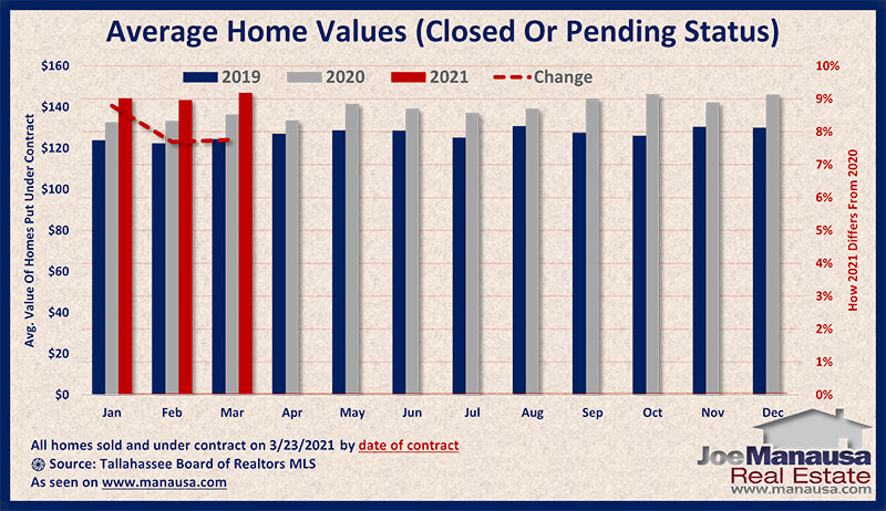 Graph shows the value of homes sold and under contract March 2021
