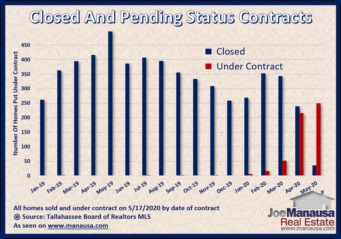 Graph shows the status of homes sold and under-contract