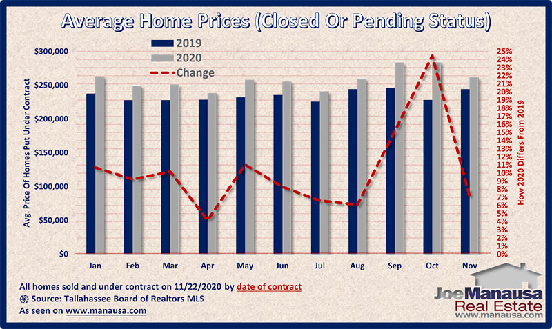 Graph shows the price of homes sold and under-contract November 2020