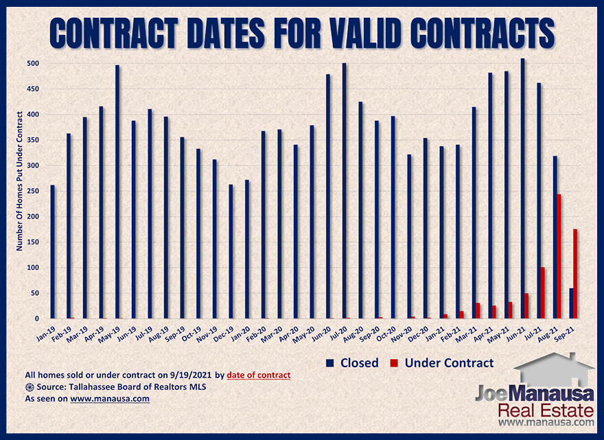 Graph shows the status of homes sold and under contract September 2021
