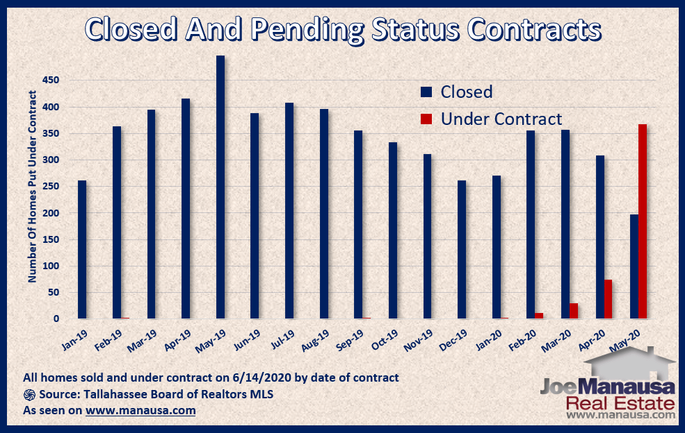 Graph shows the status of homes sold and under-contract June 2020