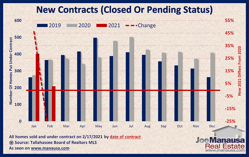 Graph shows the homes sold and under-contract in February 2021