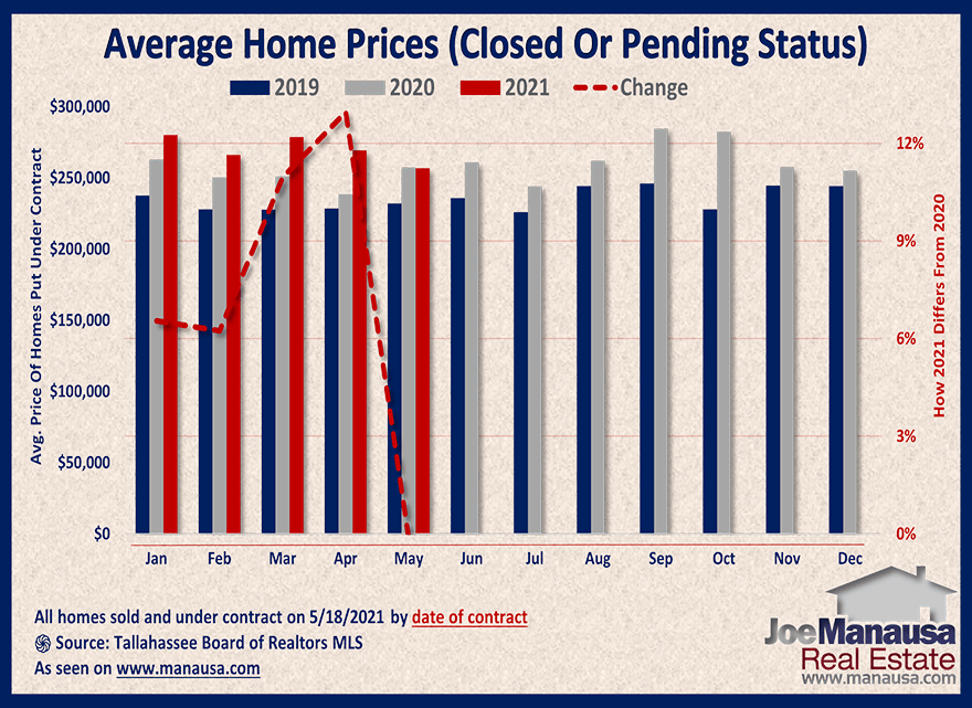 Graph shows the price of homes sold and under contract May 2021