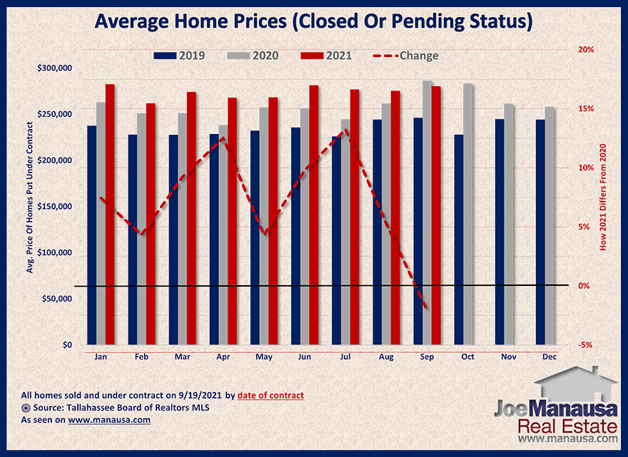 Graph shows the price of homes sold and under contract September 2021