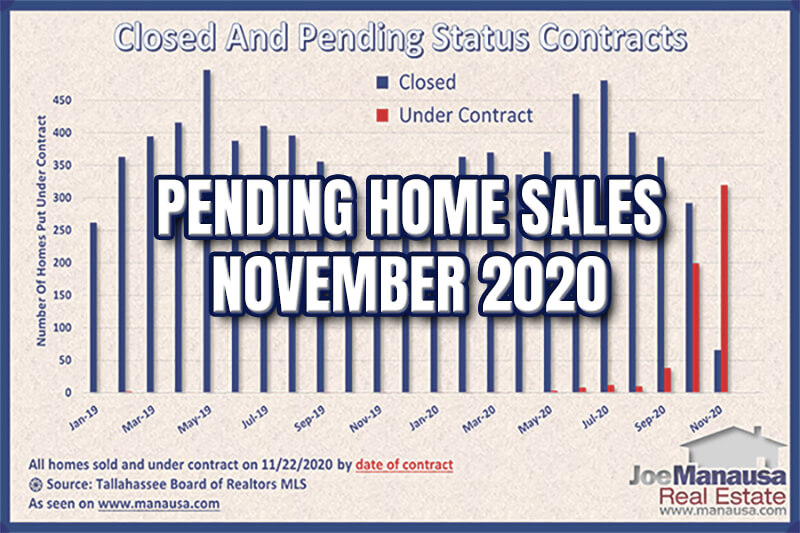 Pending Home Sales Report Tallahassee Florida November 2020