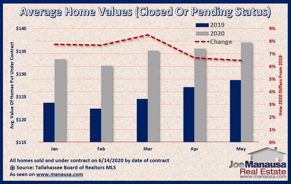 Graph shows the value of homes sold and under-contract June 2020