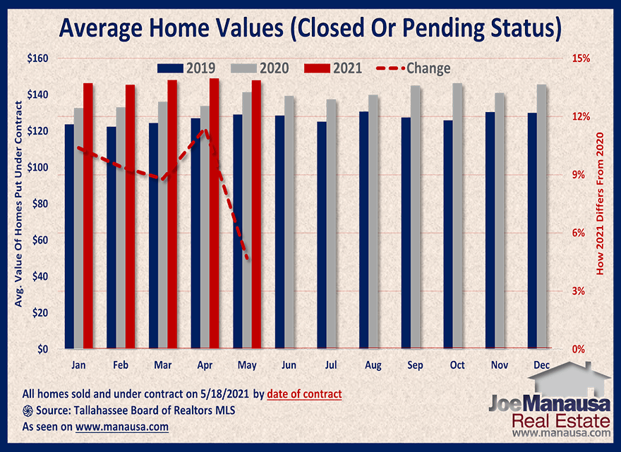 Graph shows the value of homes sold and under contract May 2021