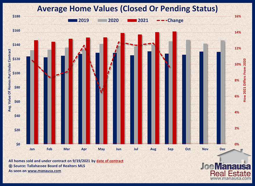 Graph shows the value of homes sold and under contract September 2021