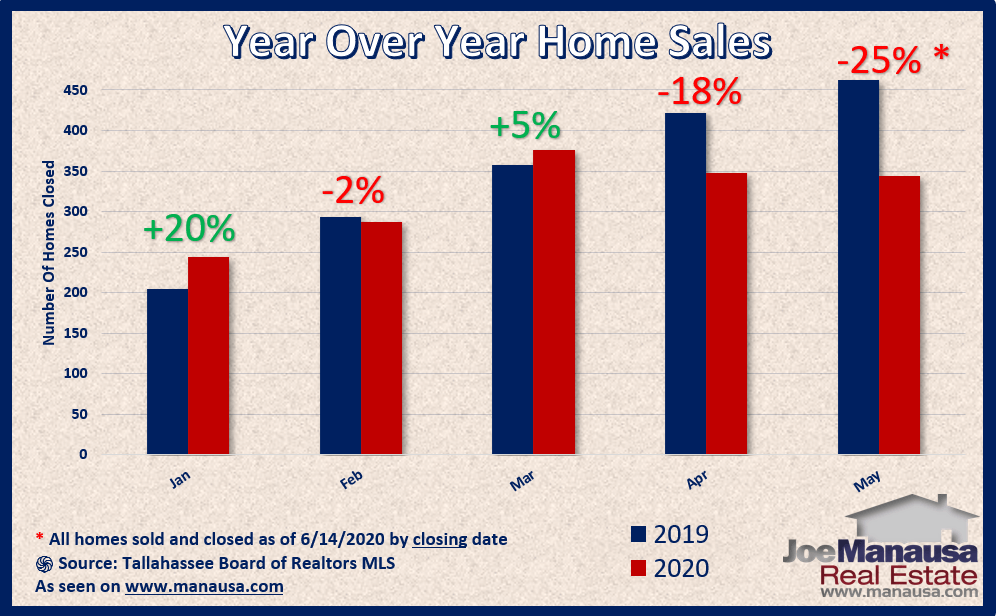 Year over year home sales do not follow pattern set in the pending home sales report June 2020