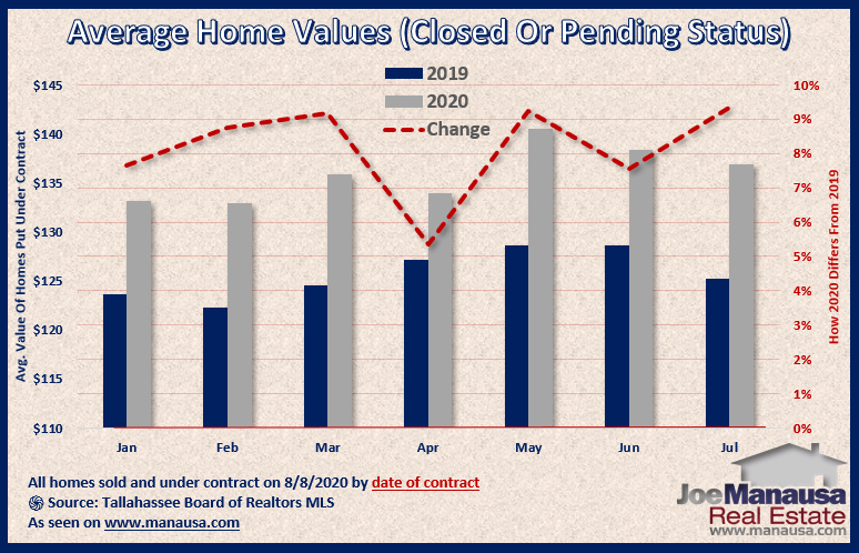 Graph shows the value of homes sold and under-contract August 2020