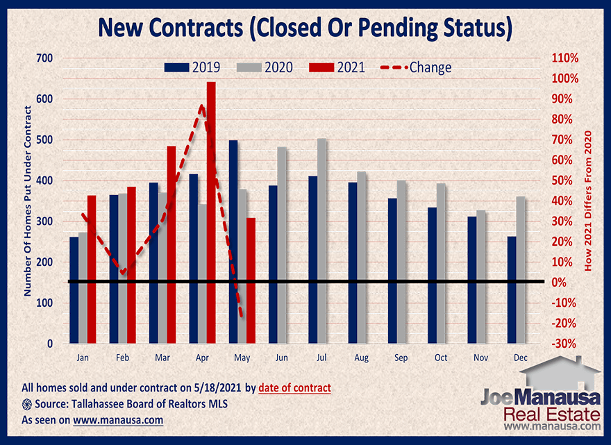 Graph shows the homes sold and under-contract in May 2021