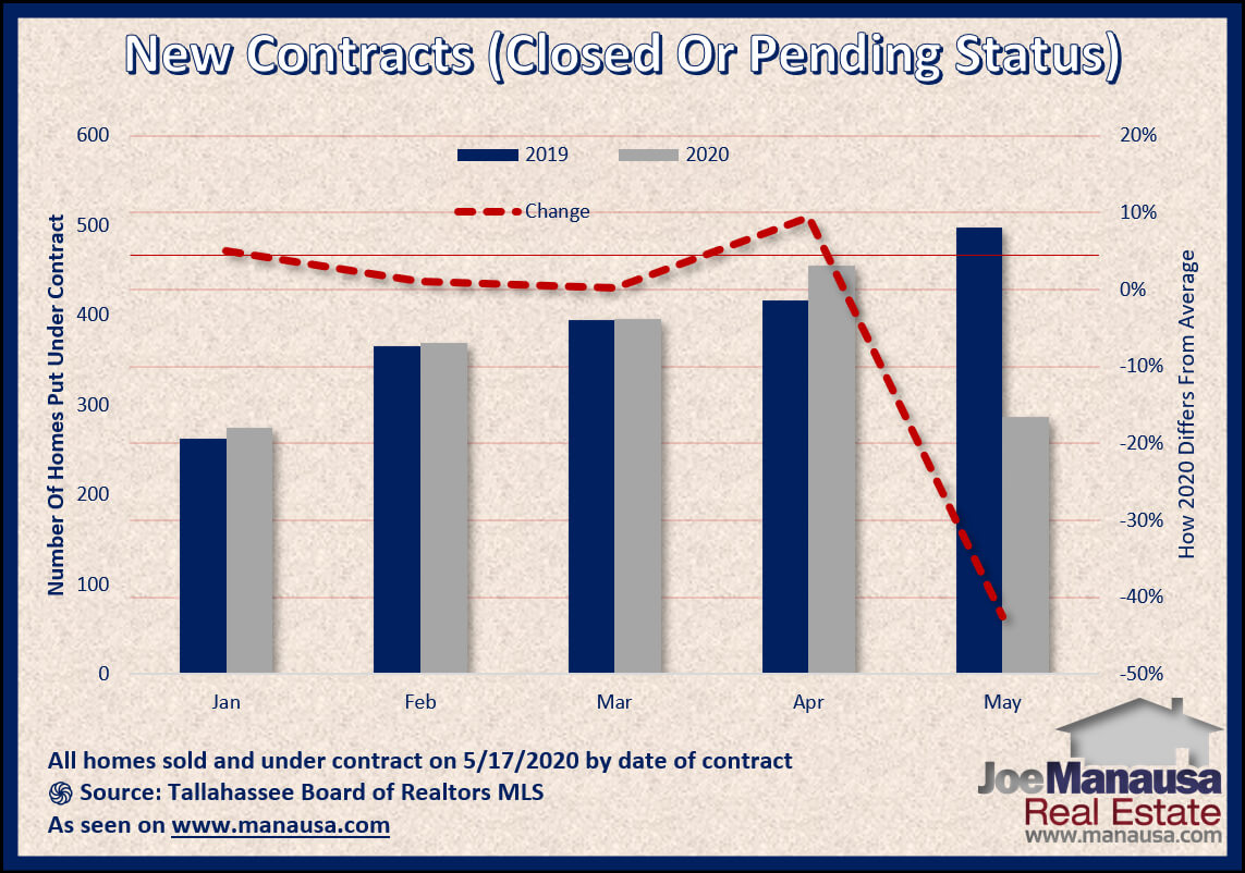 Graph shows the homes sold and under-contract