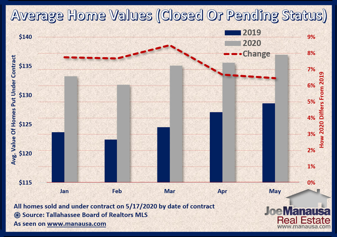 Graph shows the value of homes sold and under-contract