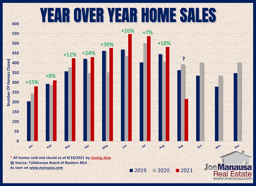 Year over year home sales Tallahassee Florida in September 2021