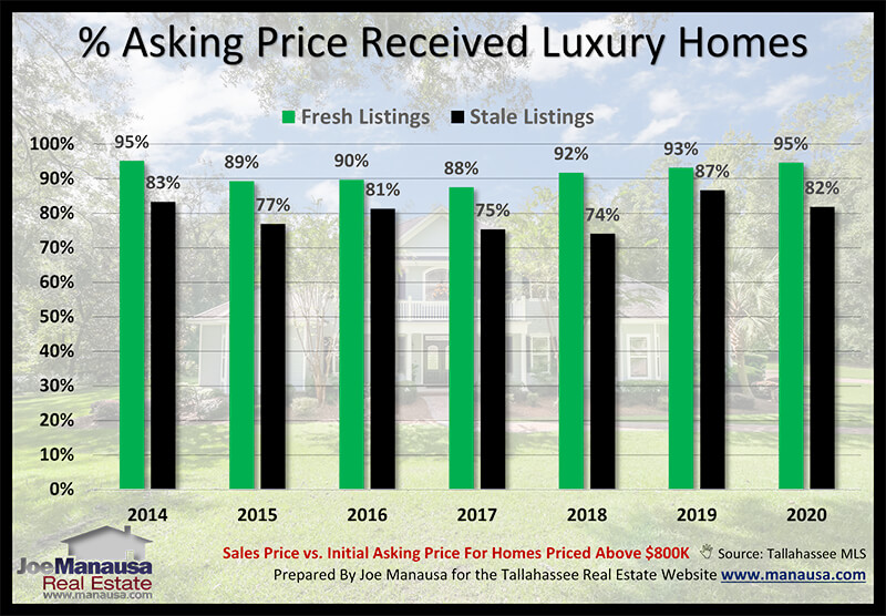 Graph that compares the final sales price with the initial asking price of luxury homes