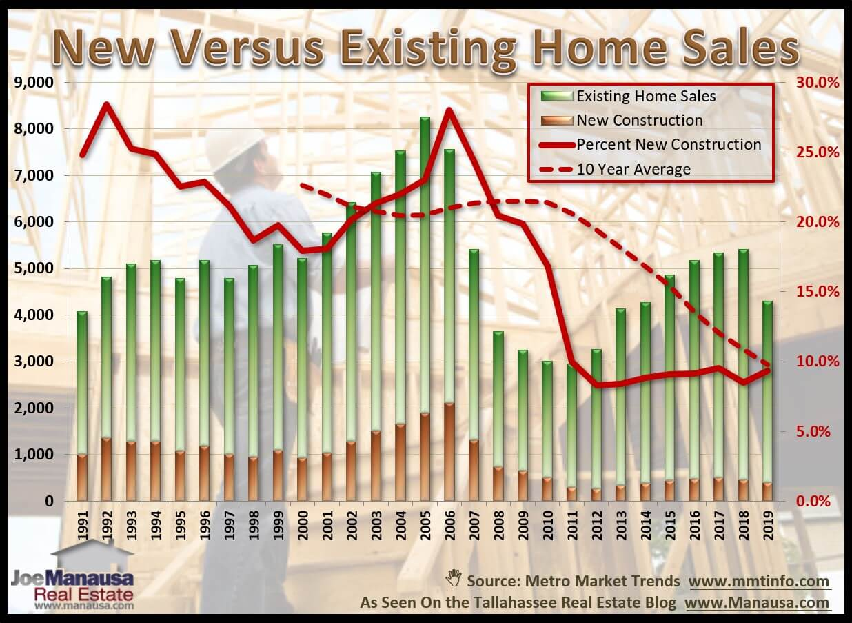 New Construction In Leon County represents only 10% compared to more than 20% historically